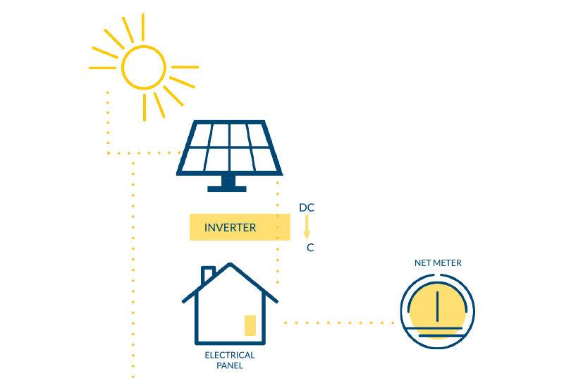 history_solar-at-work